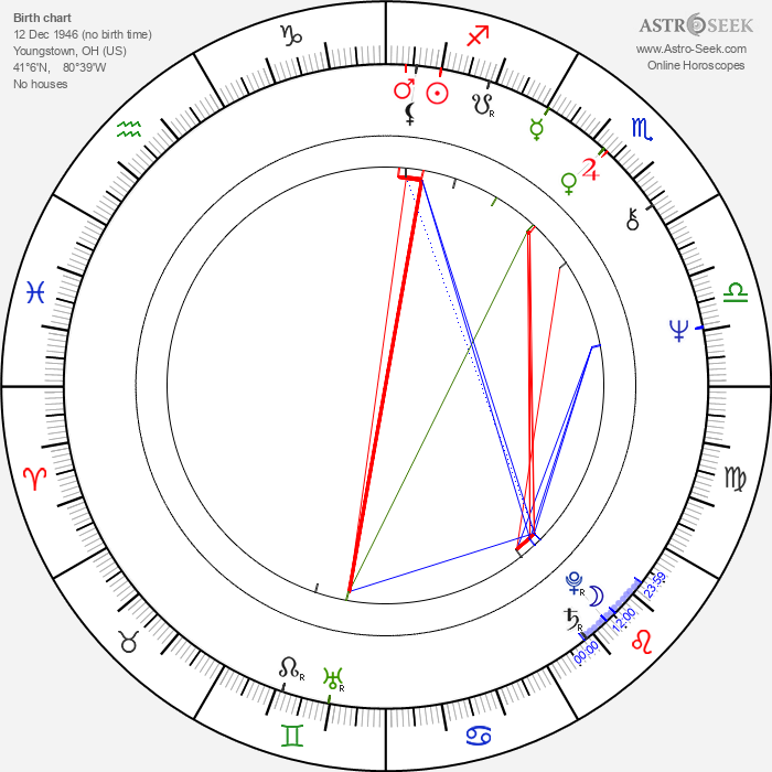 Paula Wagner - Astrology Natal Birth Chart