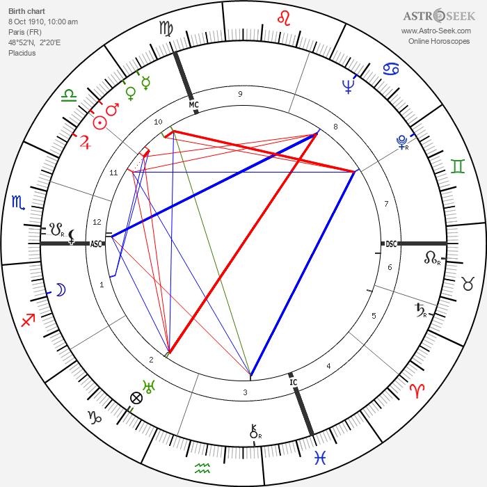 Paulette Dubost - Astrology Natal Birth Chart
