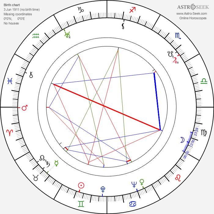 Paulette Goddard - Astrology Natal Birth Chart