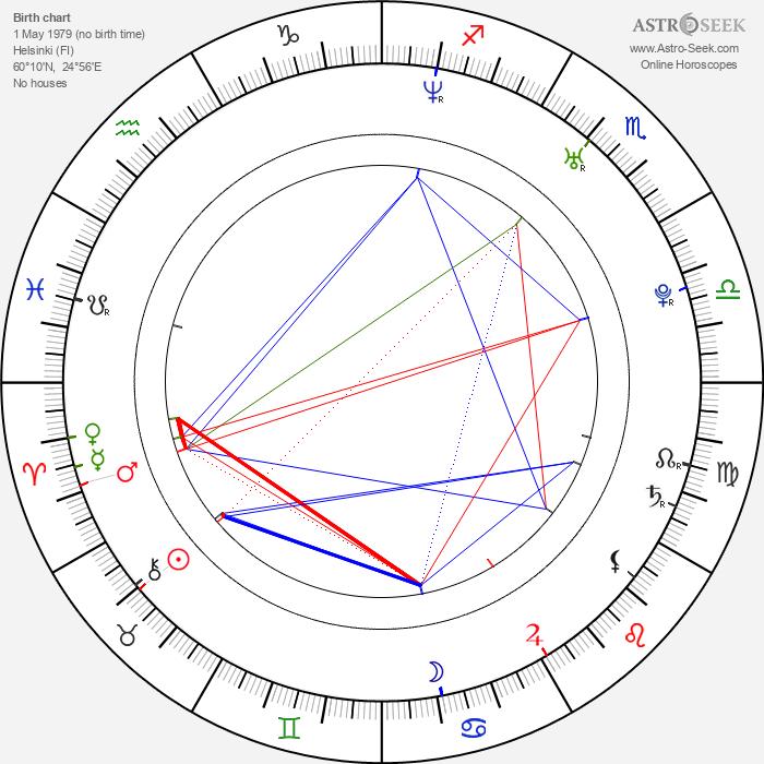 Pauli Esko Rantasalmi - Astrology Natal Birth Chart