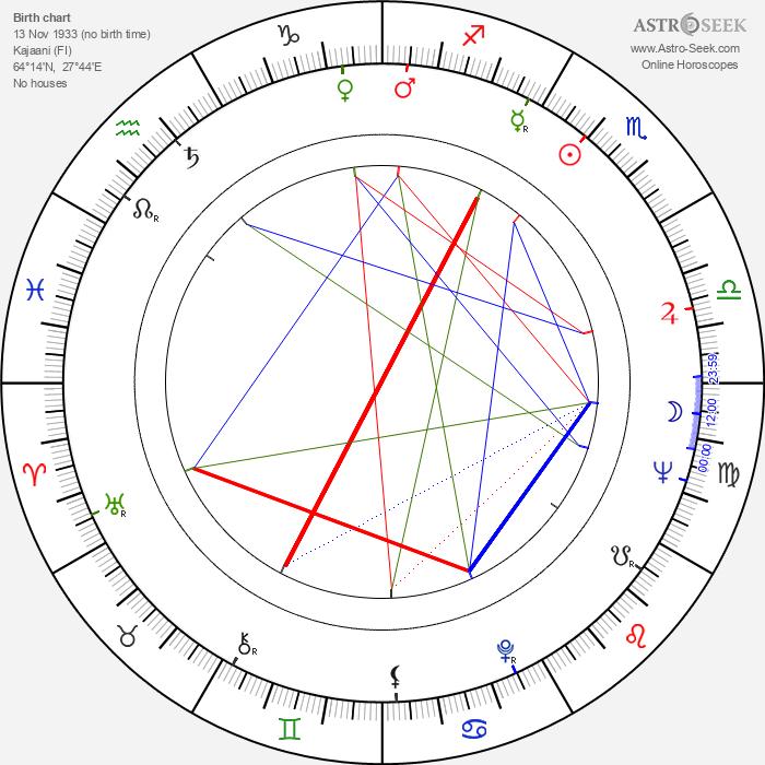 Pauli Huotari - Astrology Natal Birth Chart