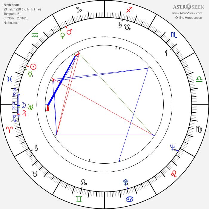 Pauli Räsänen - Astrology Natal Birth Chart