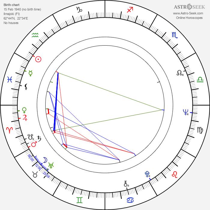Pauli Sipiläinen - Astrology Natal Birth Chart