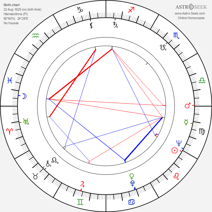 Pauli Toivonen - Astrology Natal Birth Chart