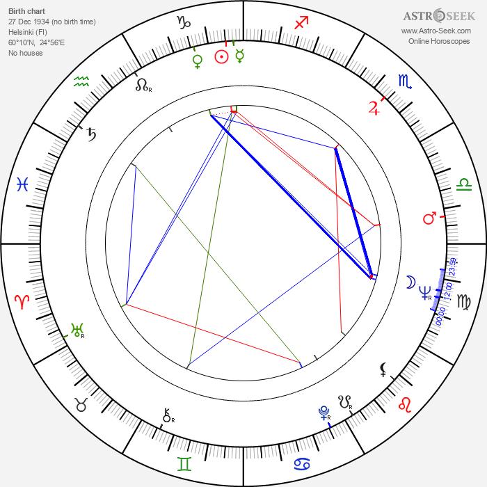 Pauli Virtanen - Astrology Natal Birth Chart