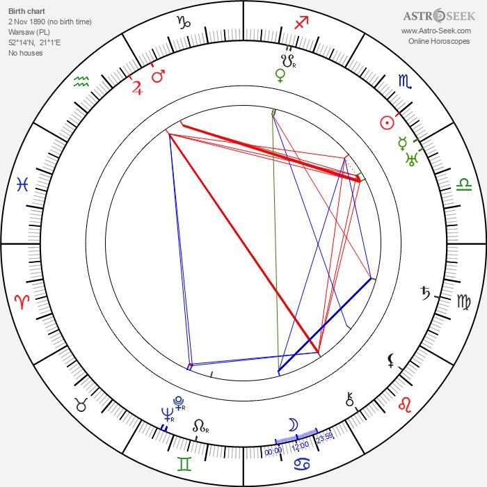 Paulina Apte - Astrology Natal Birth Chart