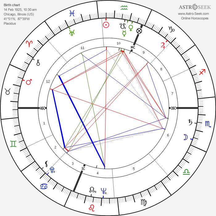 Paulina Longworth - Astrology Natal Birth Chart