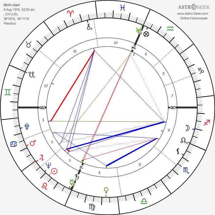 Pauline Betz - Astrology Natal Birth Chart