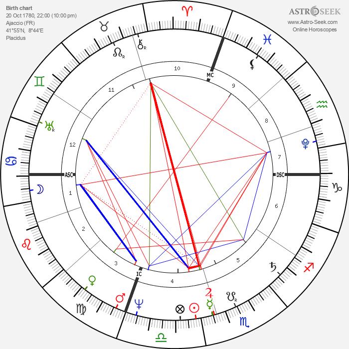 Pauline Borghese - Astrology Natal Birth Chart