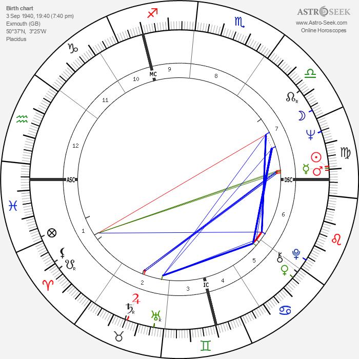 Pauline Collins - Astrology Natal Birth Chart