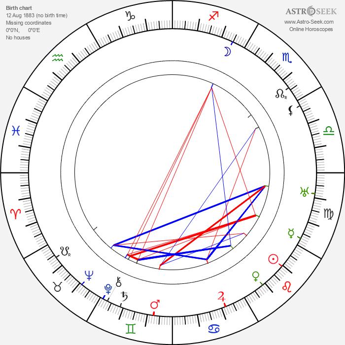 Pauline Frederick - Astrology Natal Birth Chart