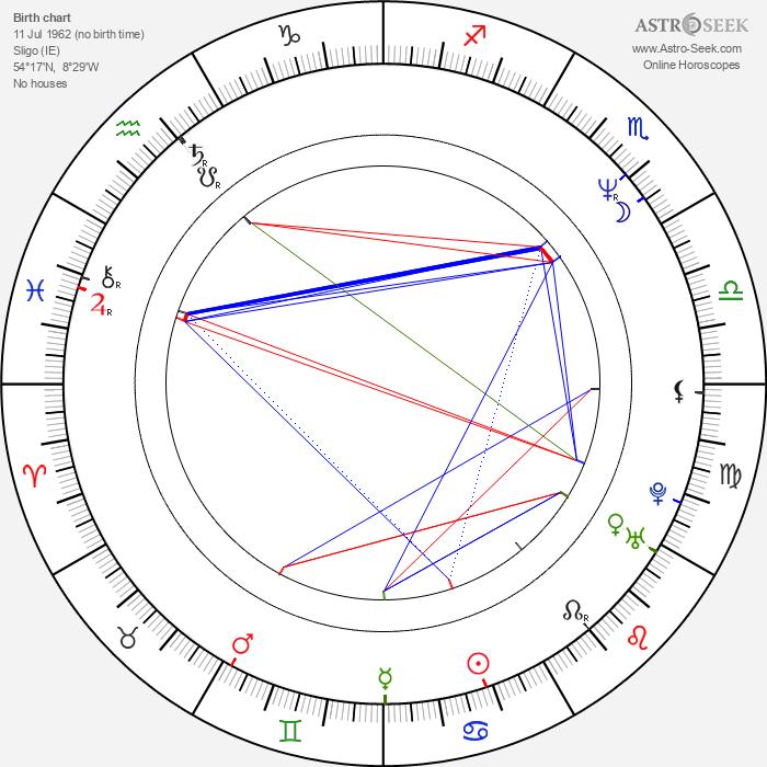 Pauline McLynn - Astrology Natal Birth Chart