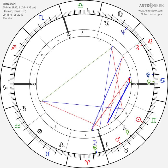 Pauline Oliveros - Astrology Natal Birth Chart