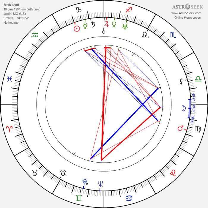 Pauline Starke - Astrology Natal Birth Chart