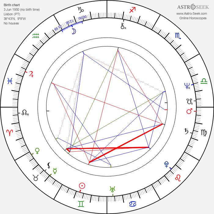 Paulo Branco - Astrology Natal Birth Chart