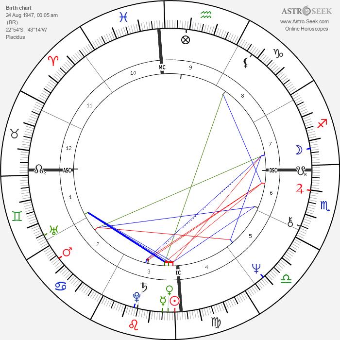 Paulo Coelho - Astrology Natal Birth Chart