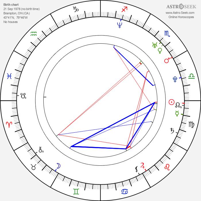 Paulo Costanzo - Astrology Natal Birth Chart