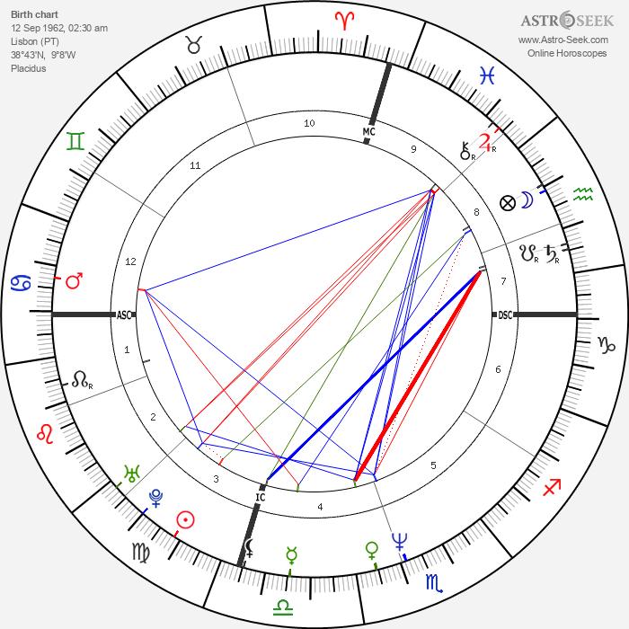Paulo Portas - Astrology Natal Birth Chart