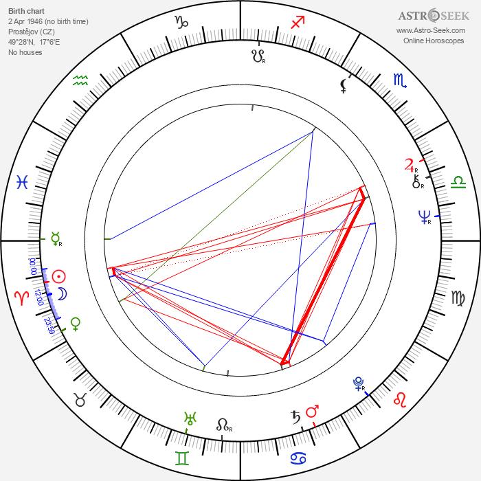 Pavel Aujezdský - Astrology Natal Birth Chart