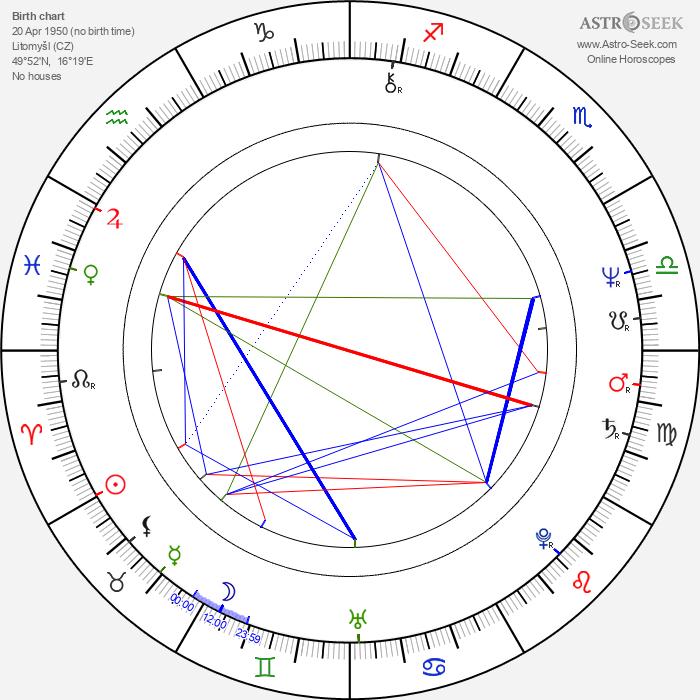 Pavel Bartoň - Astrology Natal Birth Chart