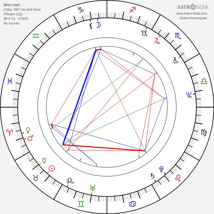 Pavel Bezouška - Astrology Natal Birth Chart