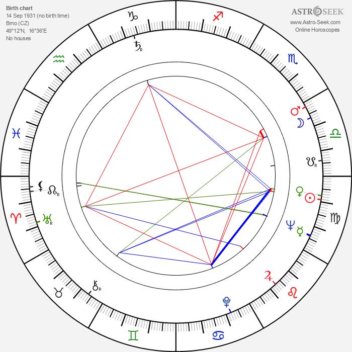 Pavel Blatný - Astrology Natal Birth Chart