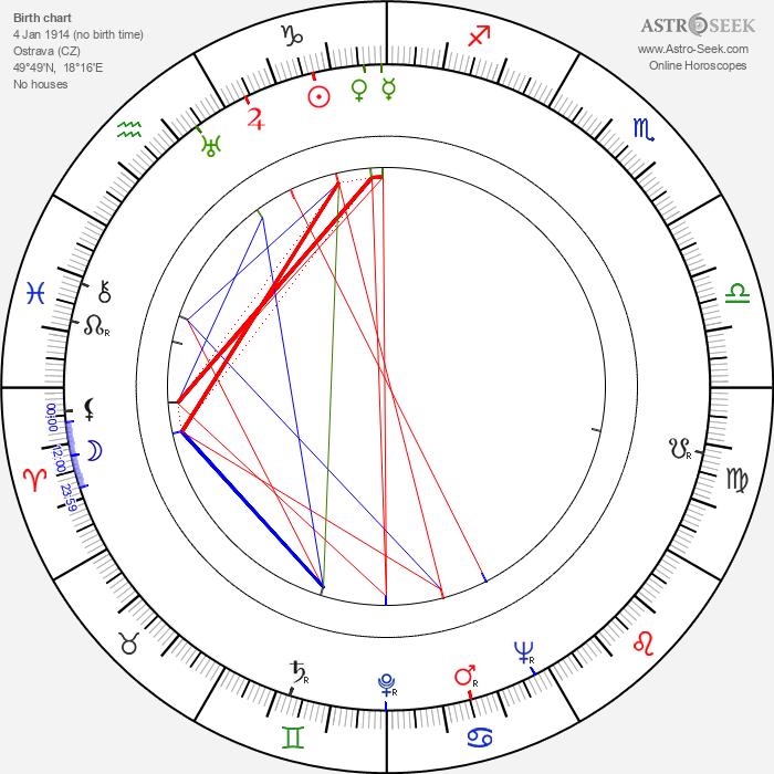 Pavel Blumenfeld - Astrology Natal Birth Chart