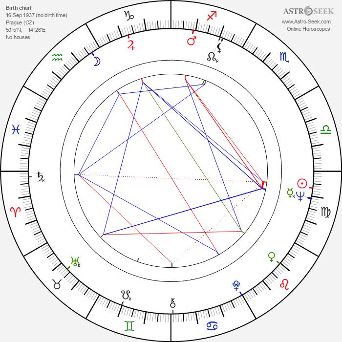 Pavel Bobek - Astrology Natal Birth Chart