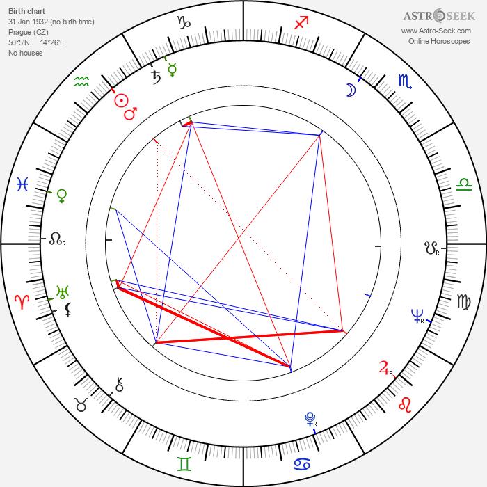 Pavel Bošek - Astrology Natal Birth Chart