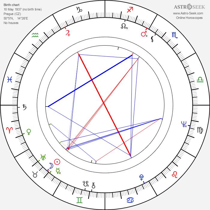 Pavel Brezina - Astrology Natal Birth Chart