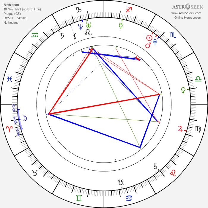 Pavel Bušta - Astrology Natal Birth Chart