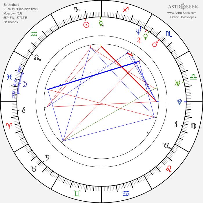 Pavel Chernyshev - Astrology Natal Birth Chart