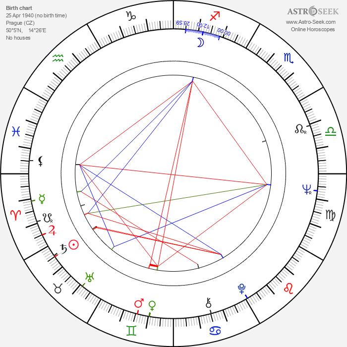 Pavel Chrastina - Astrology Natal Birth Chart