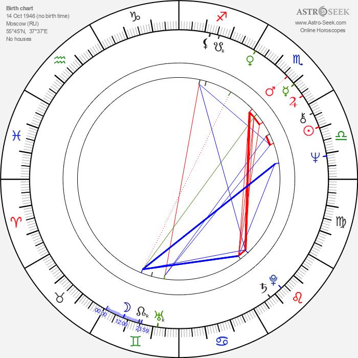 Pavel Chukhray - Astrology Natal Birth Chart
