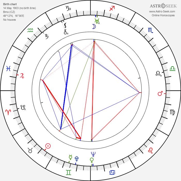 Pavel Demel - Astrology Natal Birth Chart
