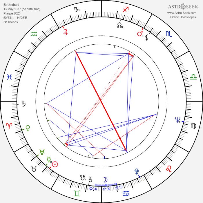 Pavel Dvořák - Astrology Natal Birth Chart