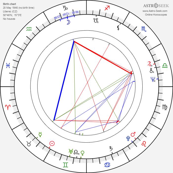 Pavel Frýbort - Astrology Natal Birth Chart