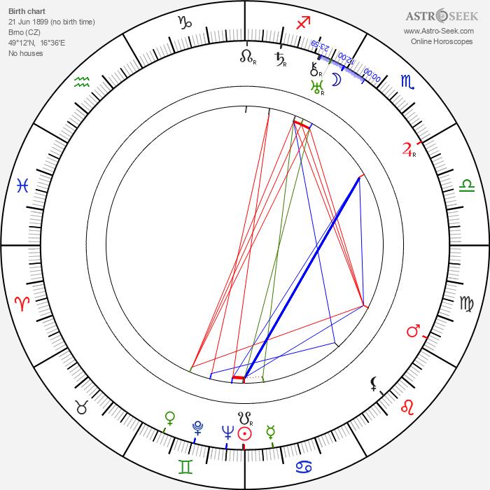 Pavel Haas - Astrology Natal Birth Chart