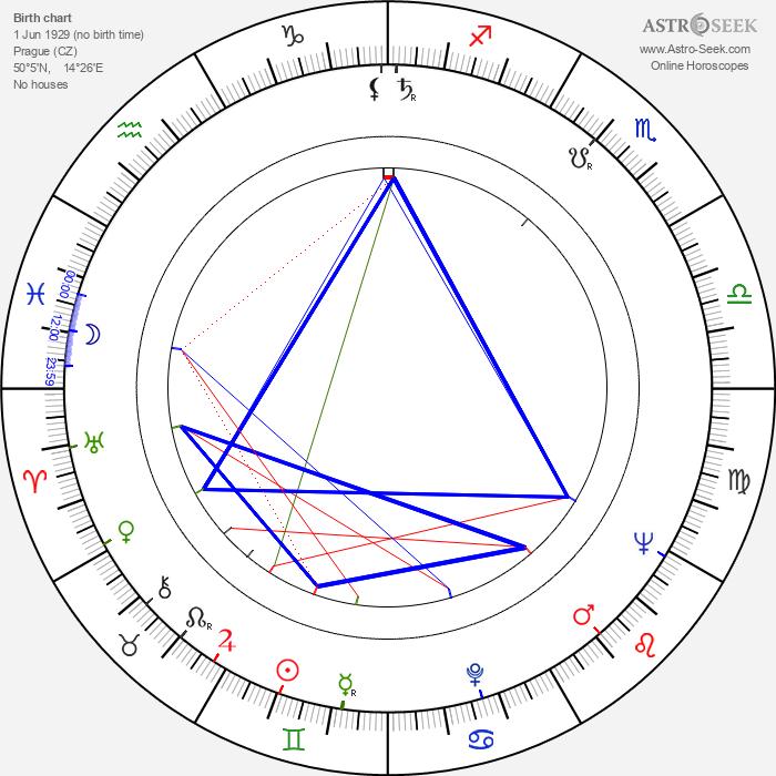 Pavel Háša - Astrology Natal Birth Chart