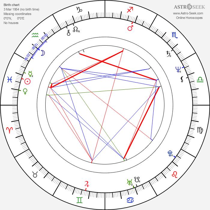 Pavel Hekela - Astrology Natal Birth Chart