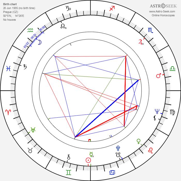 Pavel Hobl - Astrology Natal Birth Chart