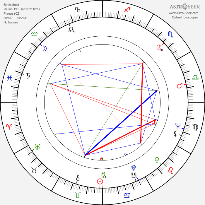 Pavel Hobl - Astrology Natal Birth Chart