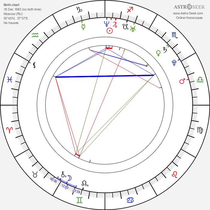 Pavel Hoodyakov - Astrology Natal Birth Chart