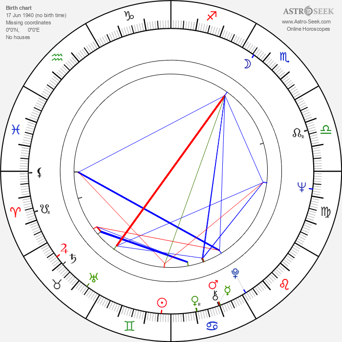 Pavel Jiras - Astrology Natal Birth Chart
