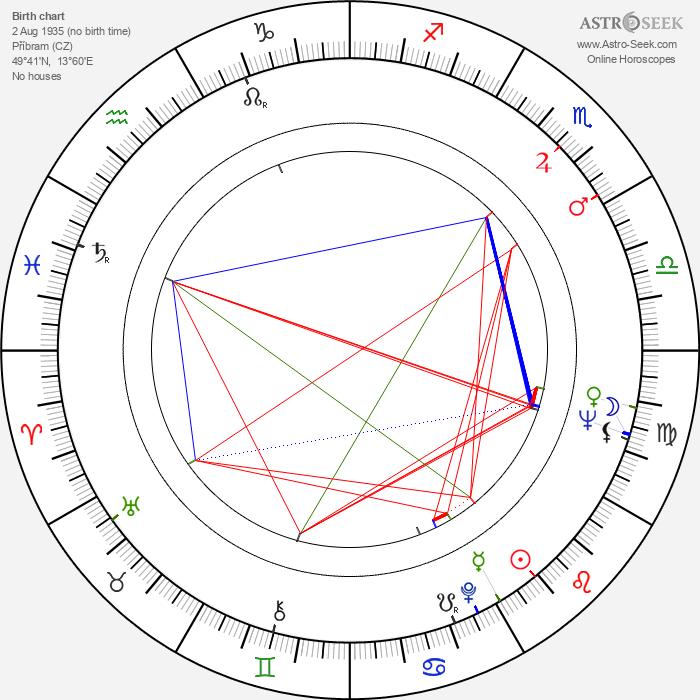 Pavel Juráček - Astrology Natal Birth Chart
