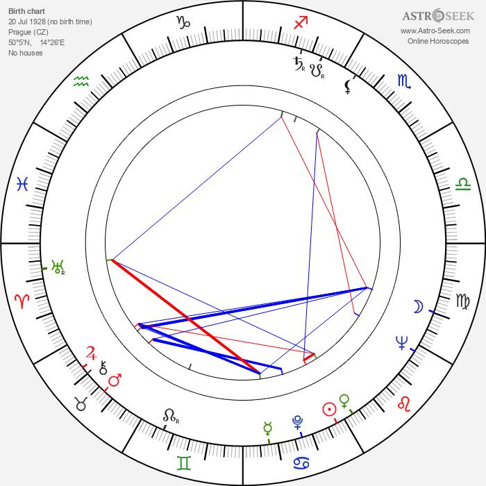 Pavel Kohout - Astrology Natal Birth Chart