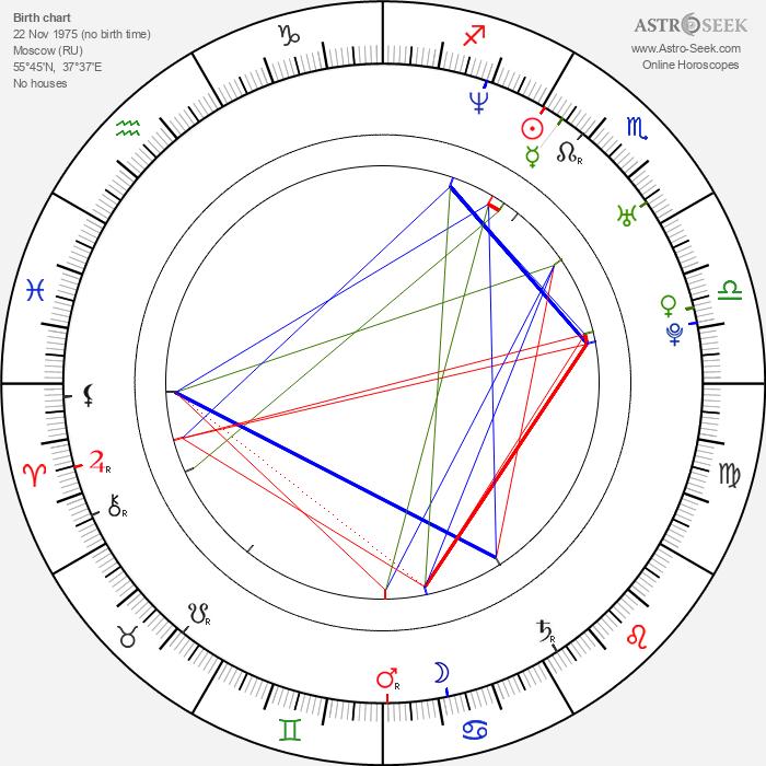 Pavel Kostomarov - Astrology Natal Birth Chart