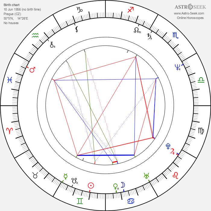 Pavel Koutecký - Astrology Natal Birth Chart