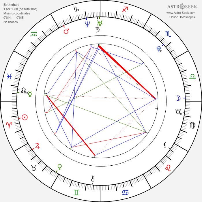 Pavel Kuběna - Astrology Natal Birth Chart
