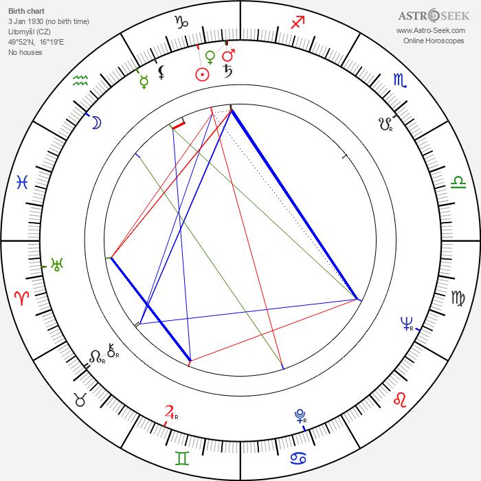 Pavel Kunert - Astrology Natal Birth Chart